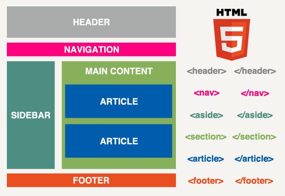 Как сделать контент html - Mmrr.ru